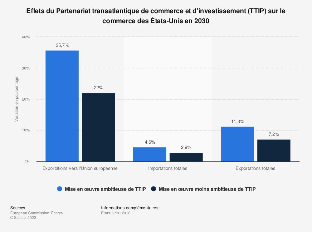 Statistique: Effets du Partenariat transatlantique de commerce et d'investissement (TTIP) sur le commerce des États-Unis en 2030 | Statista