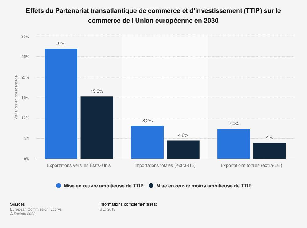 Statistique: Effets du Partenariat transatlantique de commerce et d'investissement (TTIP) sur le commerce de l'Union européenne en 2030 | Statista