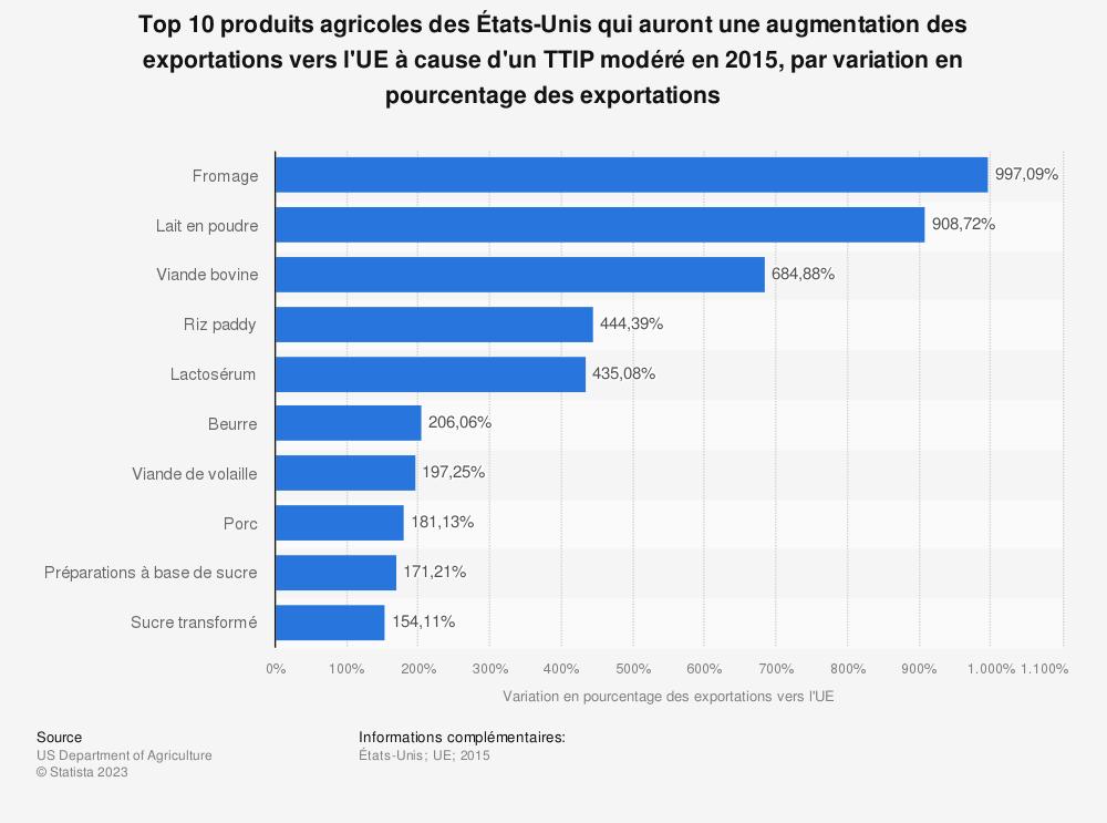 Statistique: Top 10 produits agricoles des États-Unis qui auront une augmentation des exportations vers l'UE à cause d'un TTIP modéré en 2015, par variation en pourcentage des exportations | Statista