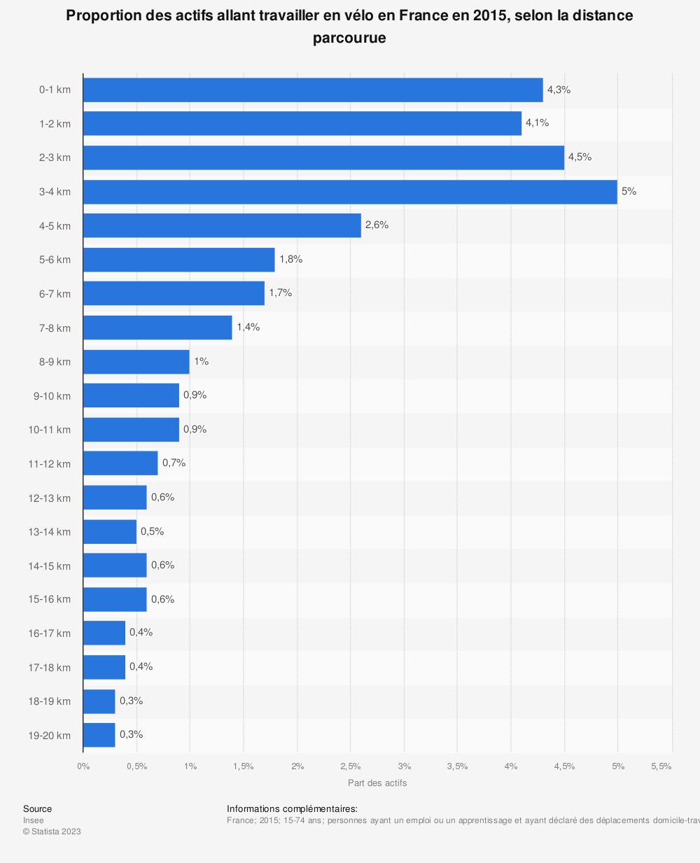 Statistique: Proportion des actifs allant travailler en vélo en France en 2015, selon la distance parcourue | Statista