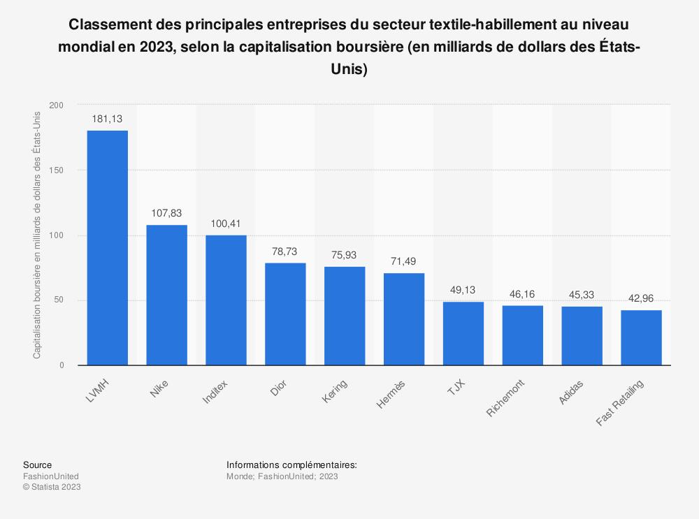 Statistique: Classement des principales entreprises du secteur textile-habillement au niveau mondial en 2019, selon la capitalisation boursière (en milliards de dollars des États-Unis) | Statista