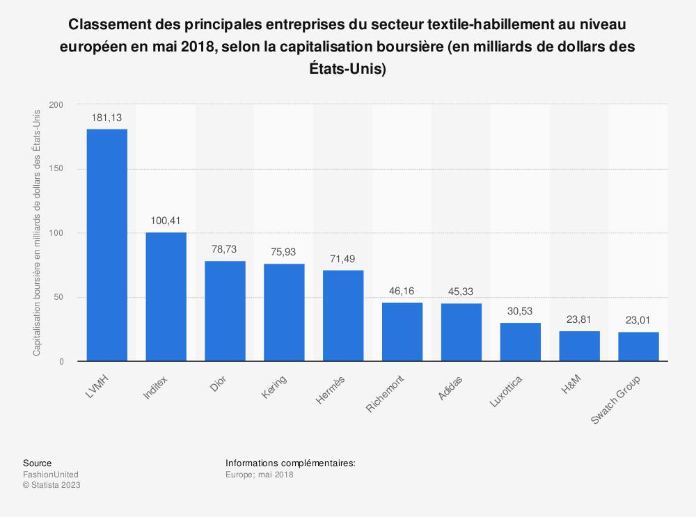 Statistique: Classement des principales entreprises du secteur textile-habillement au niveau européen en mai 2018, selon la capitalisation boursière (en milliards de dollars des États-Unis) | Statista