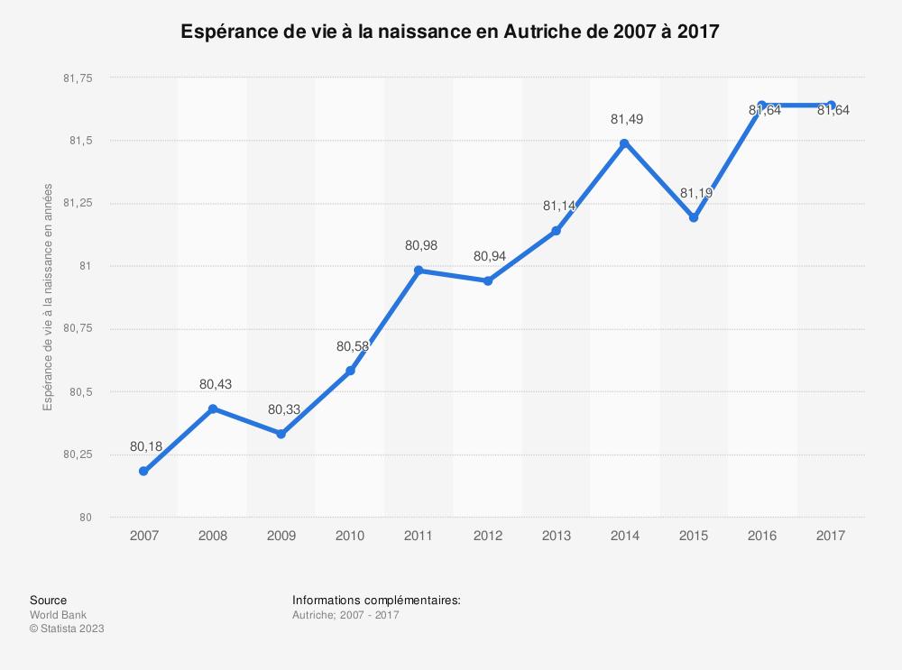 Statistique: Espérance de vie à la naissance en Autriche de 2006 à 2016 | Statista