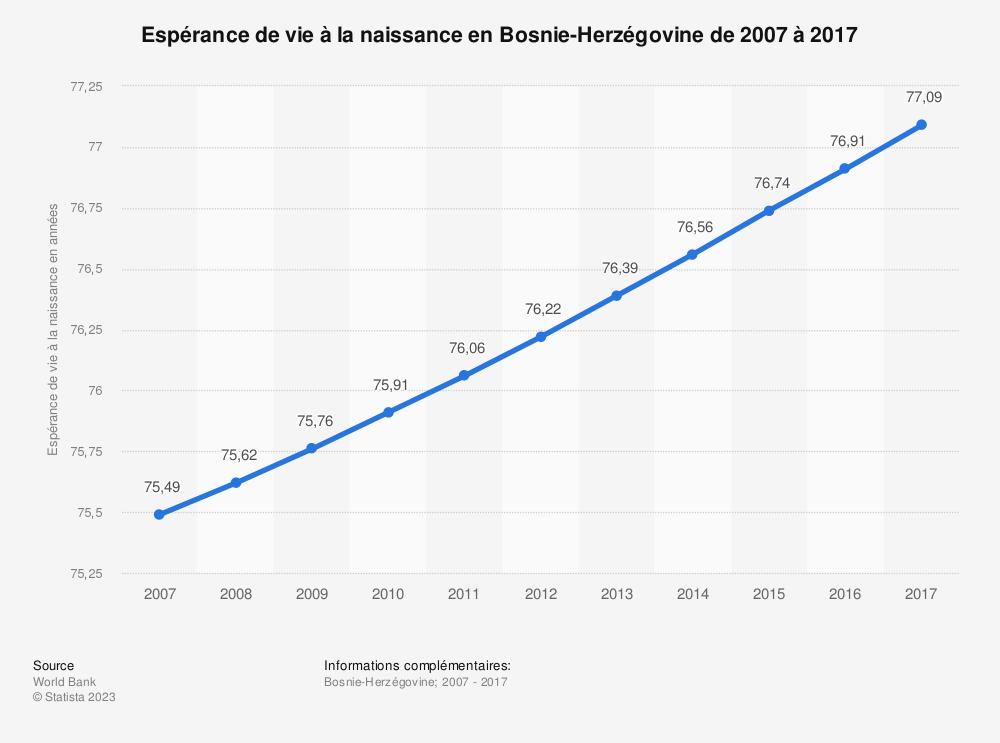 Statistique: Espérance de vie à la naissance en Bosnie-Herzégovine de 2007 à 2017 | Statista