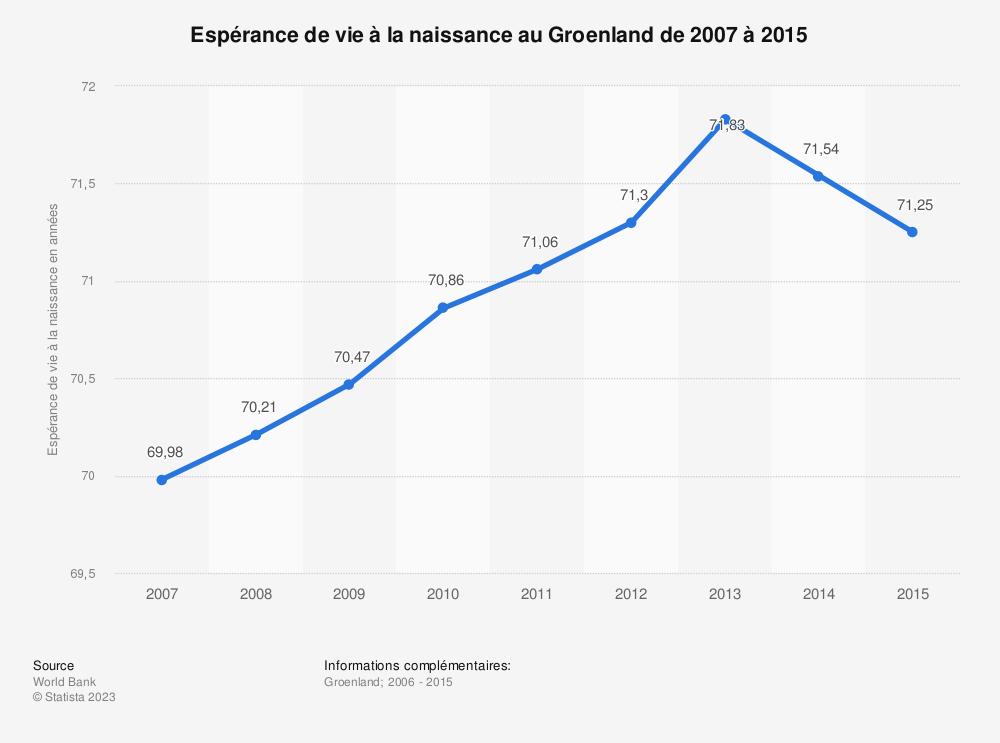 Statistique: Espérance de vie à la naissance au Groenland de 2007 à 2015 | Statista