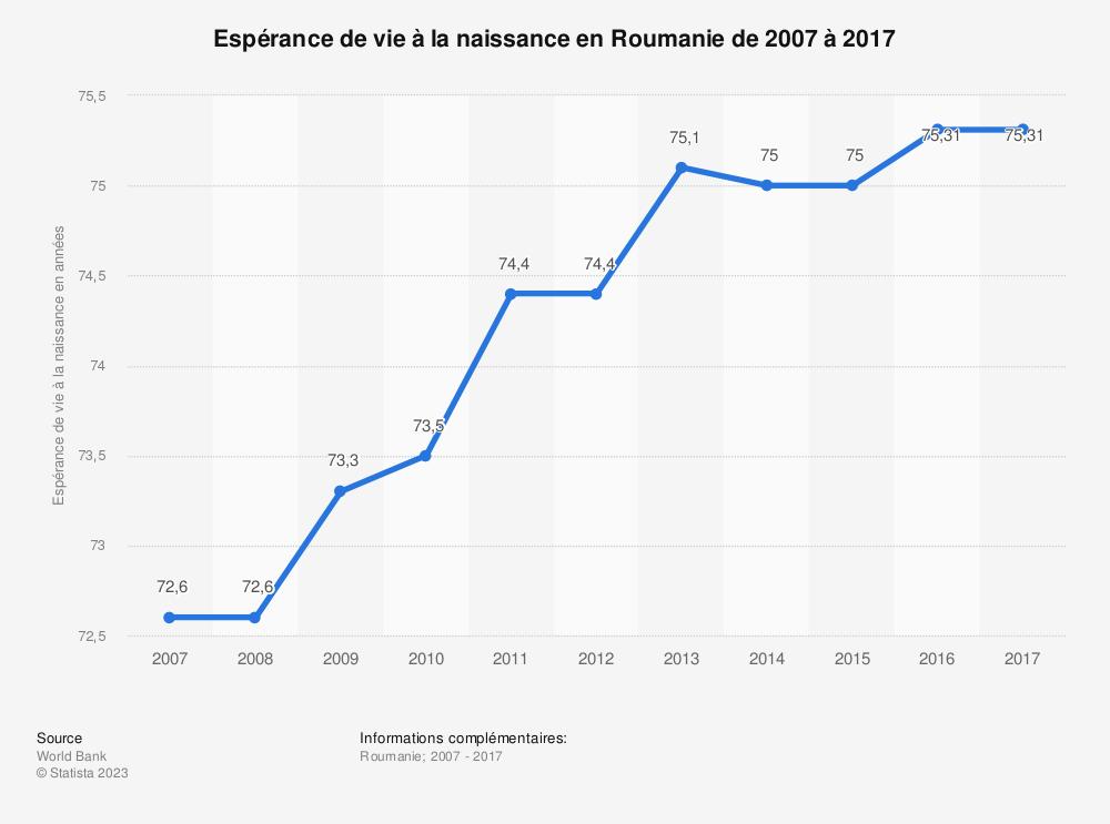 Statistique: Espérance de vie à la naissance en Roumanie de 2007 à 2017 | Statista