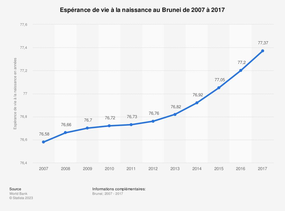 Statistique: Espérance de vie à la naissance au Brunei de 2007 à 2017 | Statista