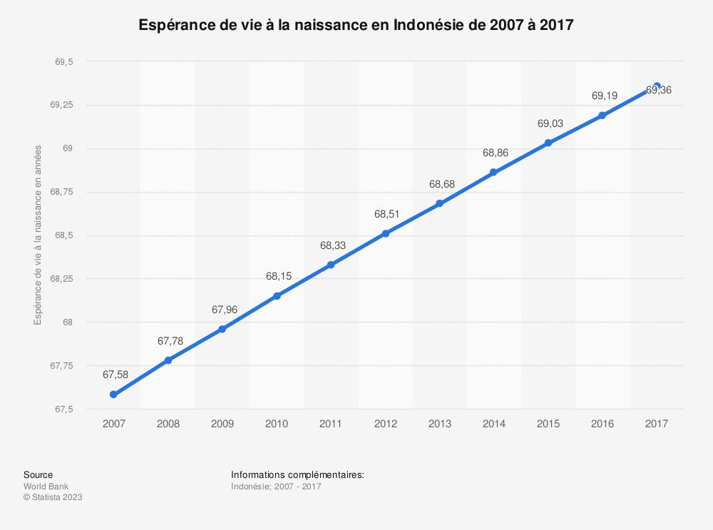 Statistique: Espérance de vie à la naissance en Indonésie de 2006 à 2016 | Statista