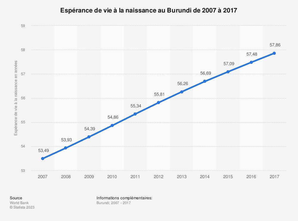 Statistique: Espérance de vie à la naissance au Burundi de 2007 à 2017 | Statista