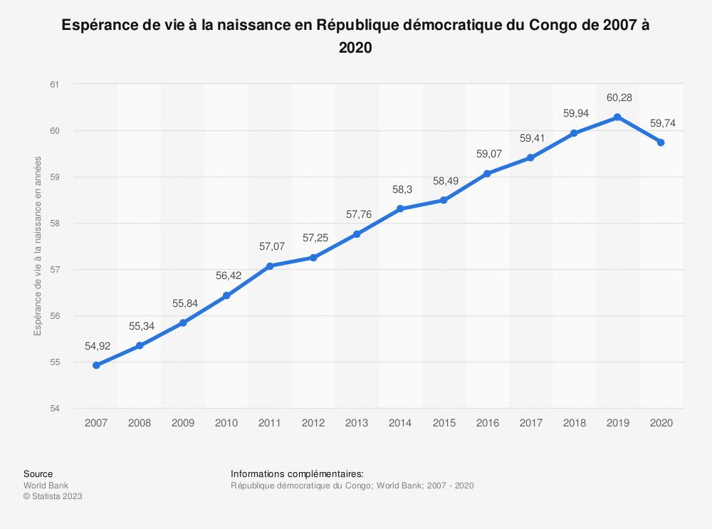 Statistique: Espérance de vie à la naissance en République démocratique du Congo de 2007 à 2017 | Statista