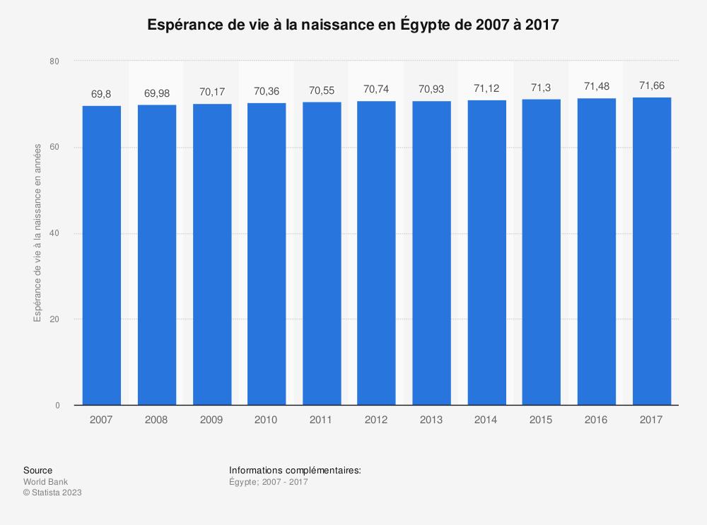 Statistique: Espérance de vie à la naissance en Égypte de 2007 à 2017 | Statista