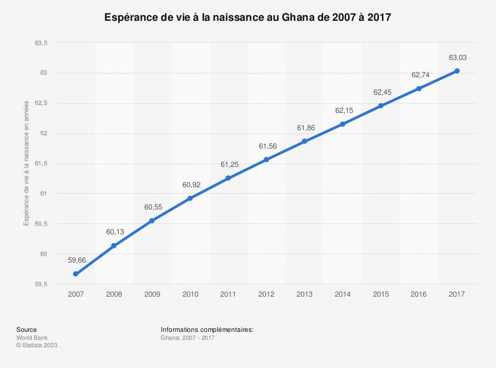 Statistique: Espérance de vie à la naissance au Ghana de 2007 à 2017 | Statista