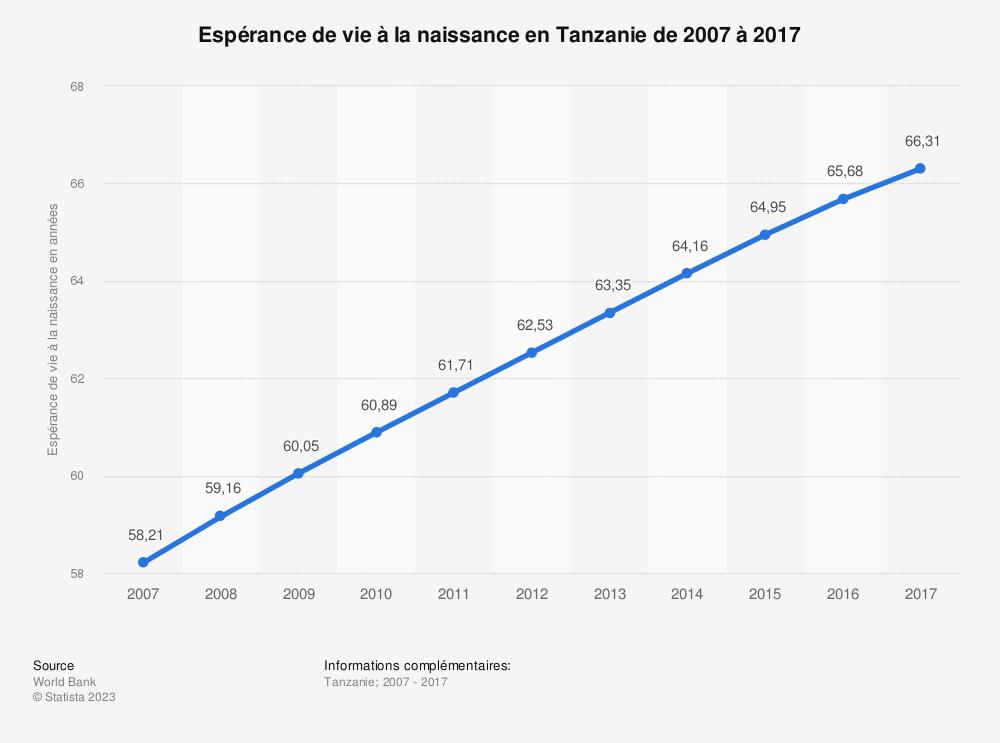 Statistique: Espérance de vie à la naissance en Tanzanie de 2007 à 2017 | Statista