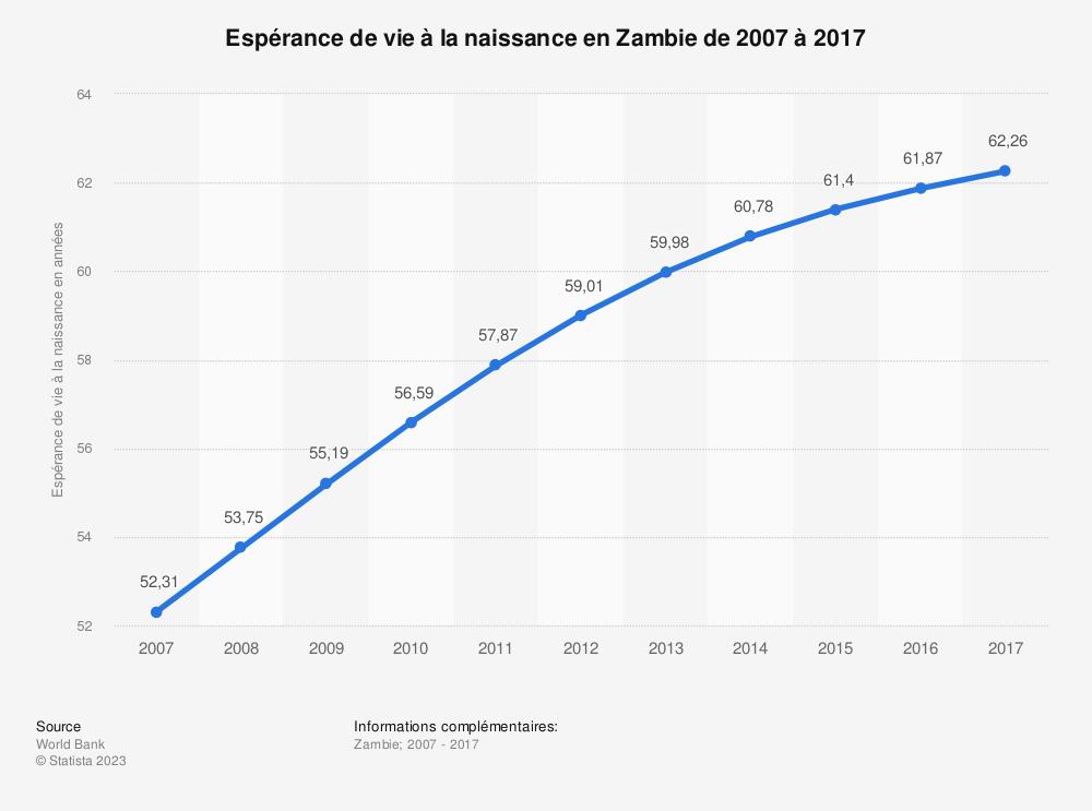 Statistique: Espérance de vie à la naissance en Zambie de 2007 à 2017 | Statista