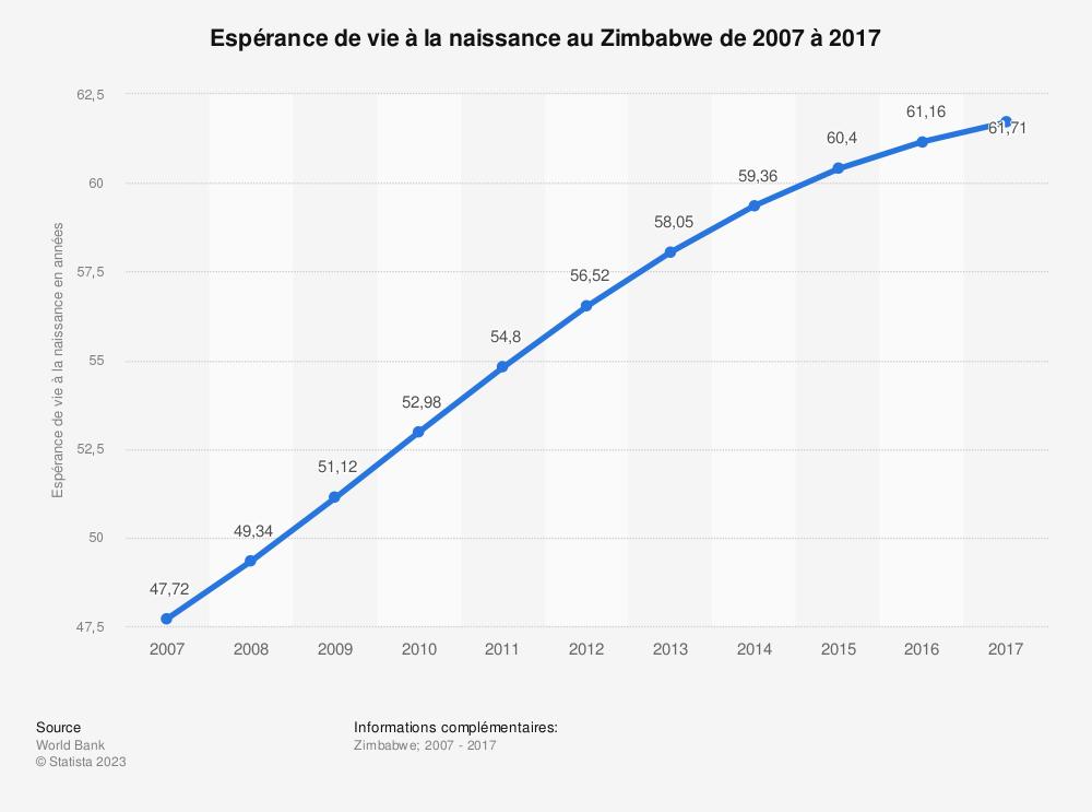 Statistique: Espérance de vie à la naissance au Zimbabwe de 2007 à 2017 | Statista