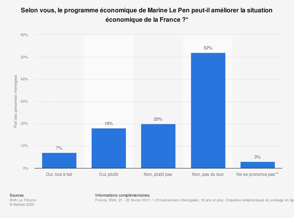 Statistique: Selon vous, le programme économique de Marine Le Pen peut-il améliorer la situation économique de la France?* | Statista