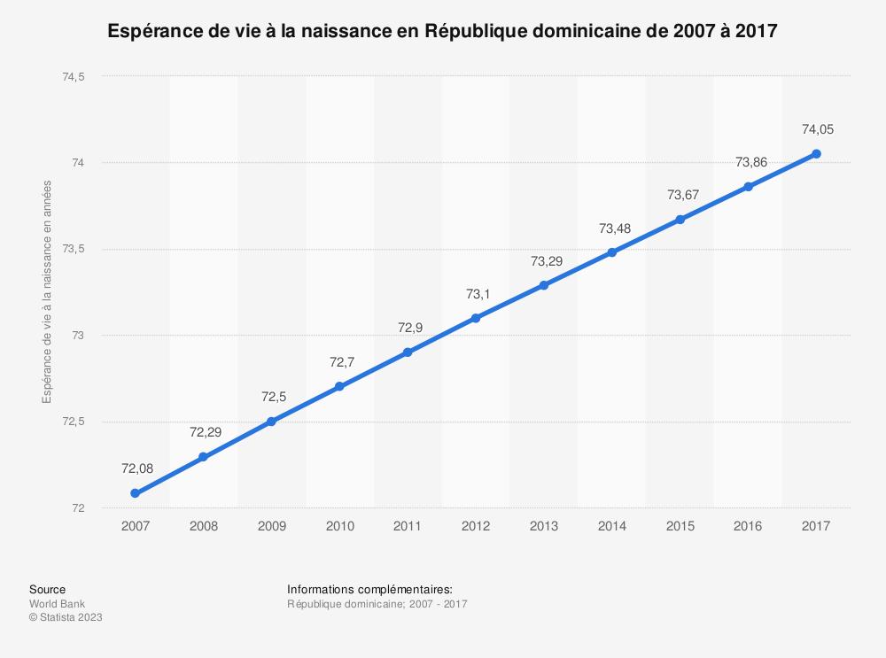 Statistique: Espérance de vie à la naissance en République dominicaine de 2007 à 2017 | Statista