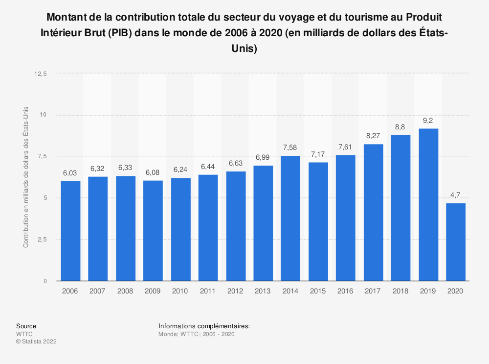 Statistique: Montant de la contribution directe et totale du secteur du voyage et du tourisme au Produit Intérieur Brut (PIB) dans le monde de 2006 à 2019 (en milliards de dollars des États-Unis)* | Statista