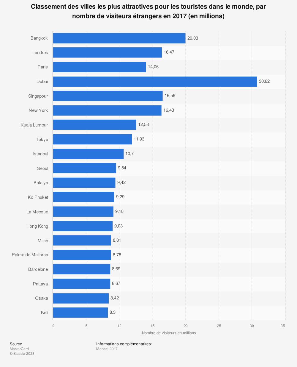 Statistique: Classement des villes les plus attractives pour les touristes dans le monde, par nombre de visiteurs étrangers en 2017 (en millions) | Statista