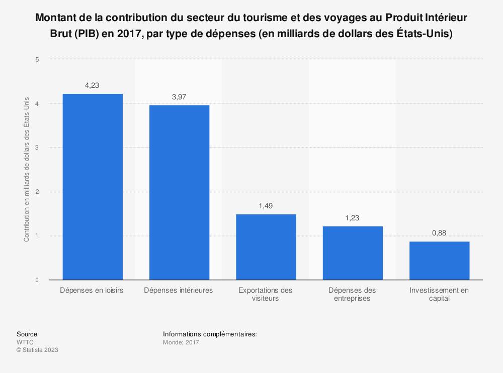 Statistique: Montant de la contribution du secteur du tourisme et des voyages au Produit Intérieur Brut (PIB) en 2017, par type de dépenses (en milliards de dollars des États-Unis) | Statista