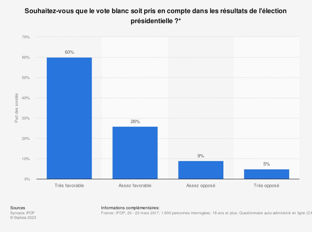 Statistique: Souhaitez-vous que le vote blanc soit pris en compte dans les résultats de l'élection présidentielle?* | Statista