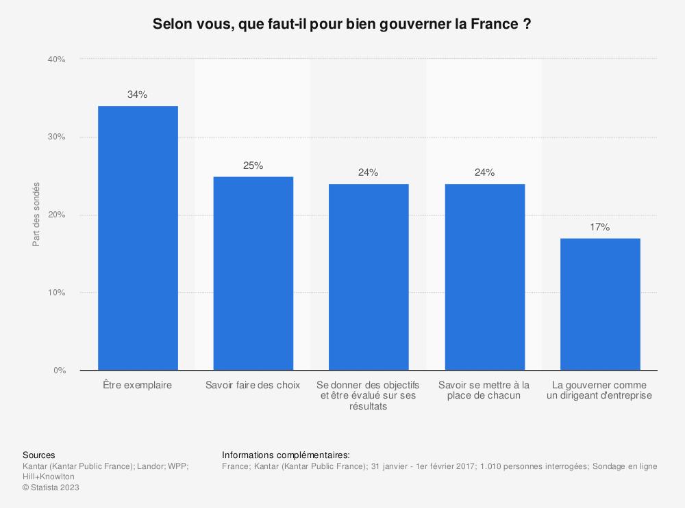 Statistique: Selon vous, que faut-il pour bien gouverner la France? | Statista