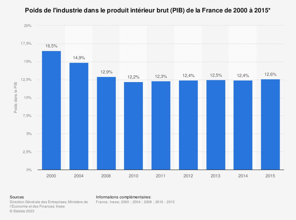 Statistique: Poids de l'industrie dans le produit intérieur brut (PIB) de la France de 2000 à 2015*   Statista