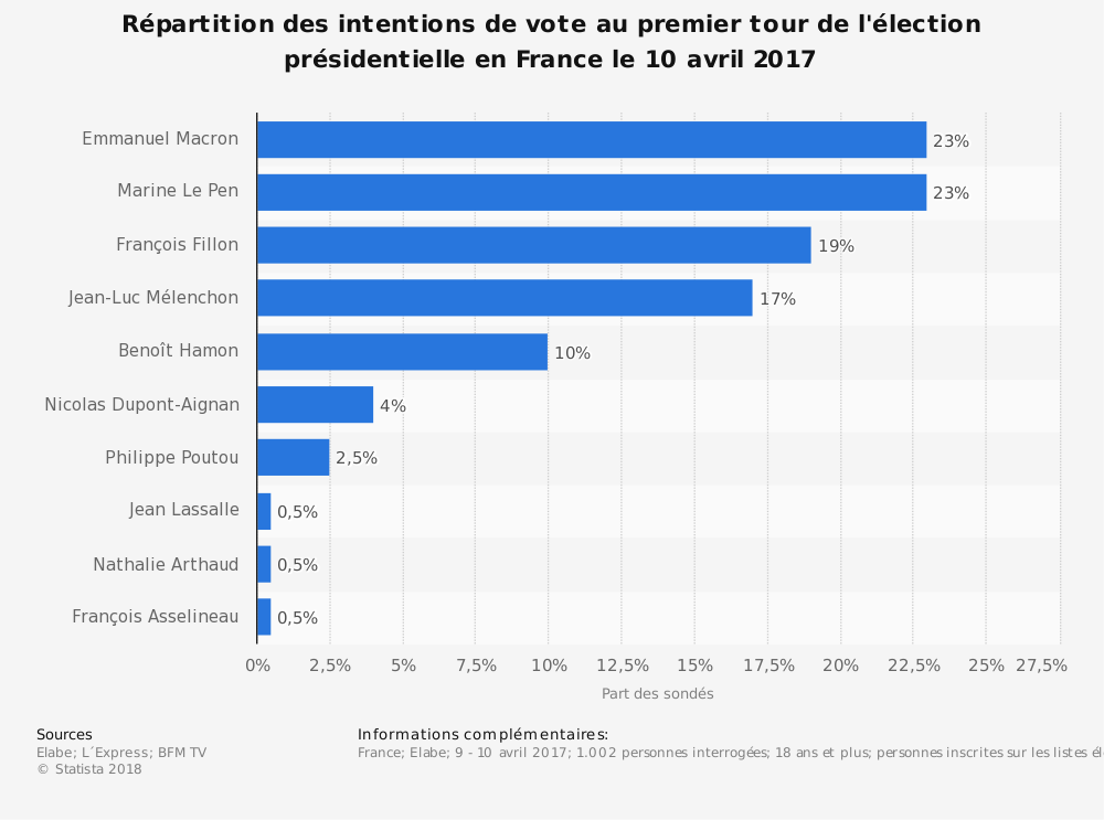 Statistique: Répartition des intentions de vote au premier tour de l'élection présidentielle en France le 10 avril 2017 | Statista