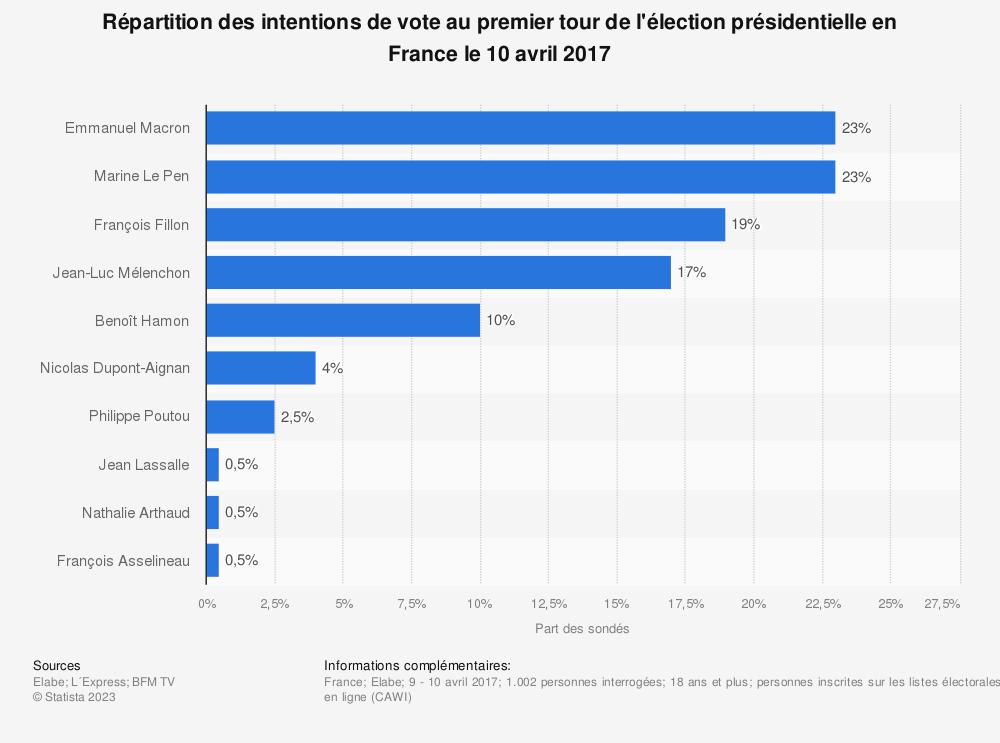Statistique: Répartition des intentions de vote au premier tour de l'élection présidentielle en France le 10 avril 2017 | Statista