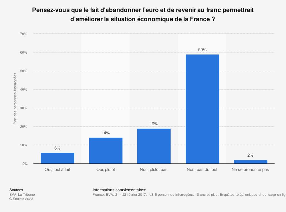 Statistique: Pensez-vous que le fait d'abandonner l'euro et de revenir au franc permettrait d'améliorer la situation économique de la France ? | Statista
