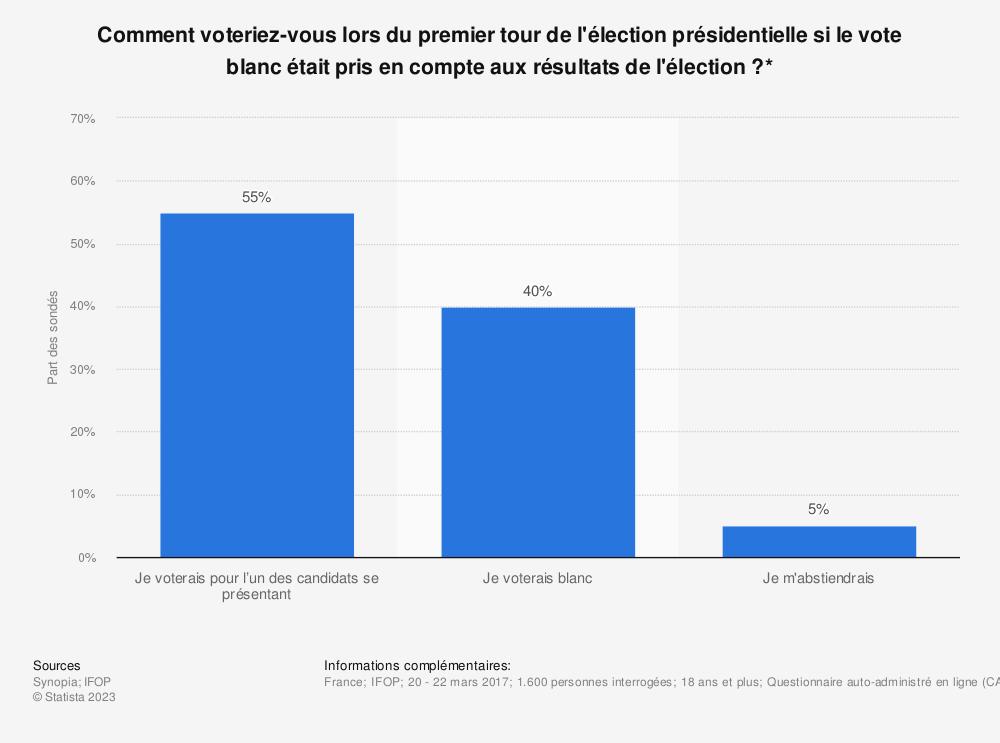 Statistique: Comment voteriez-vous lors du premier tour de l'élection présidentielle si le vote blanc était pris en compte aux résultats de l'élection?* | Statista