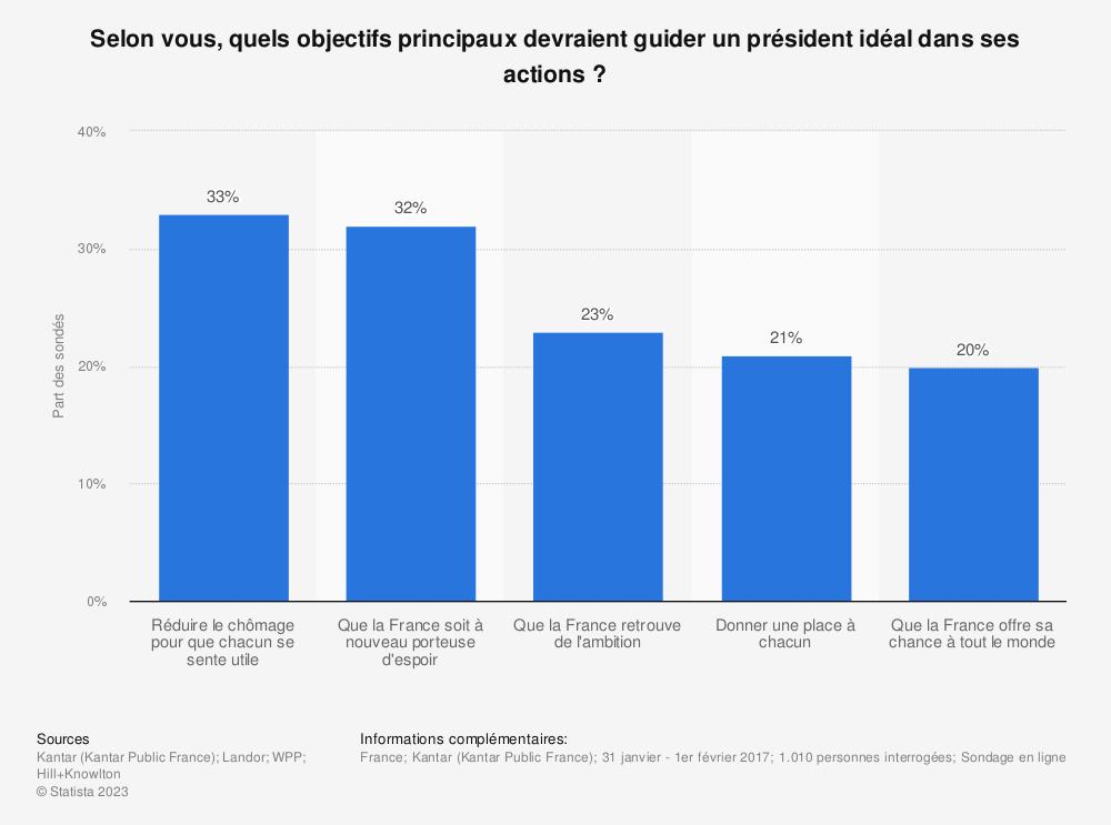 Statistique: Selon vous, quels objectifs principaux devraient guider un président idéal dans ses actions? | Statista