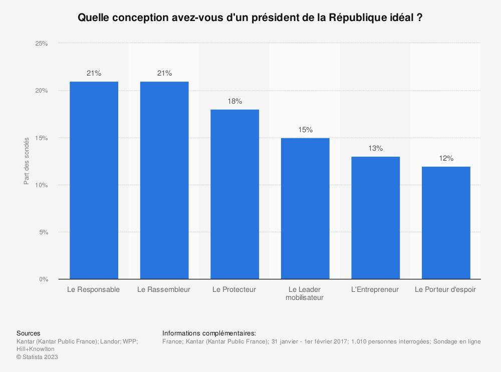 Statistique: Quelle conception avez-vous d'un président de la République idéal? | Statista
