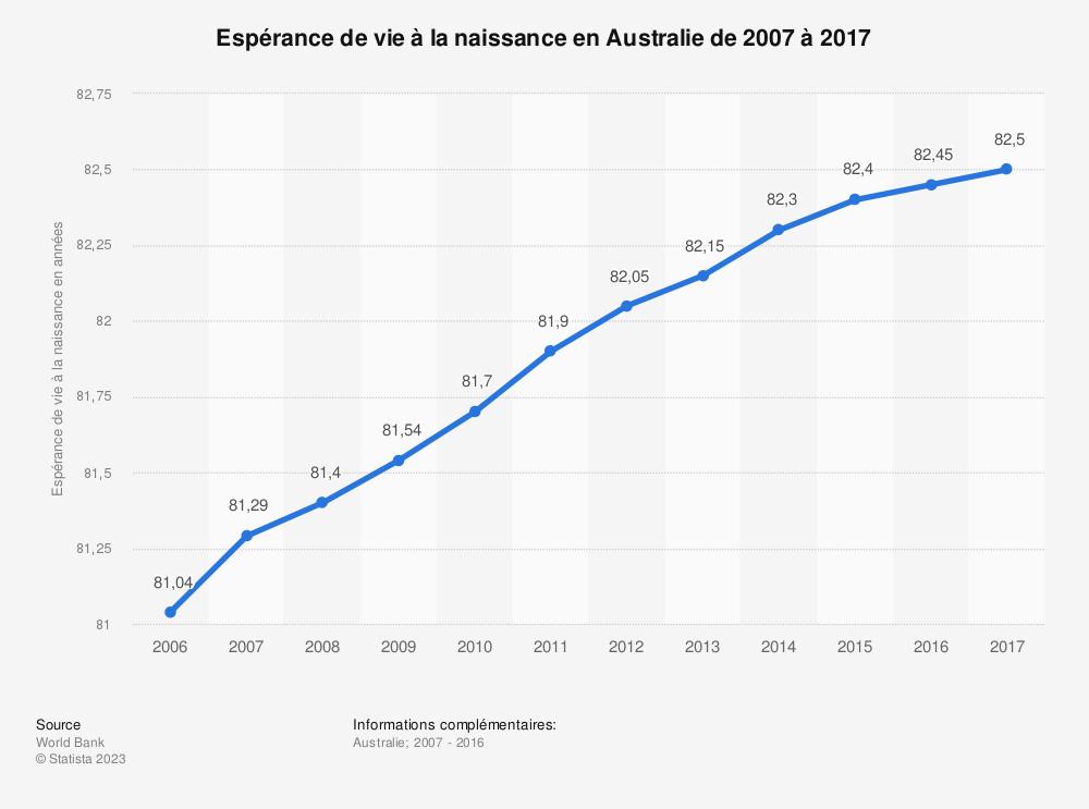 Statistique: Espérance de vie à la naissance en Australie de 2007 à 2017 | Statista