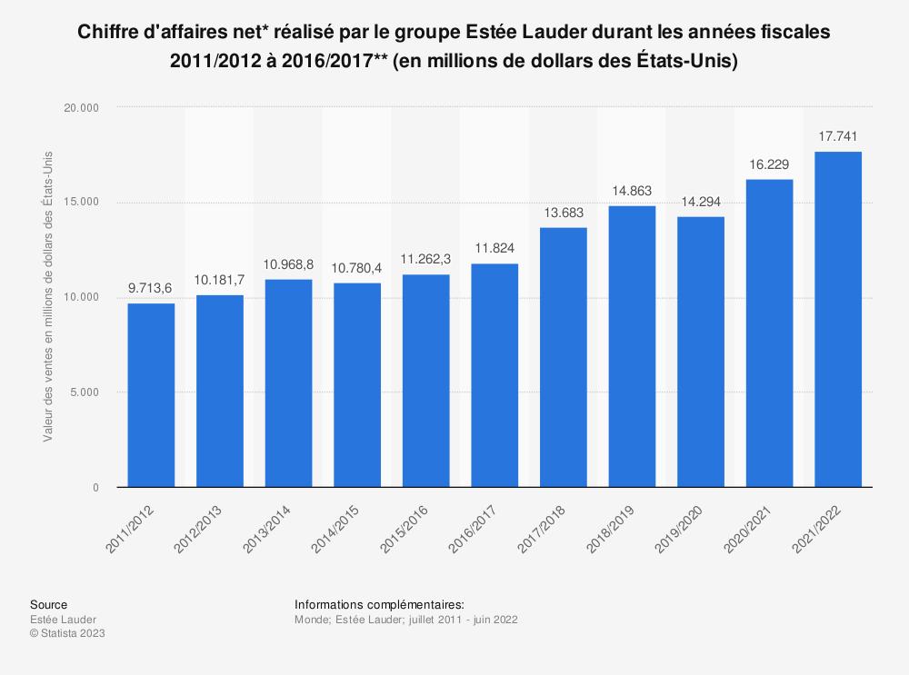 Statistique: Chiffre d'affaires net* réalisé par le groupe Estée Lauder durant les années fiscales 2011/2012 à 2016/2017** (en millions de dollars des États-Unis) | Statista