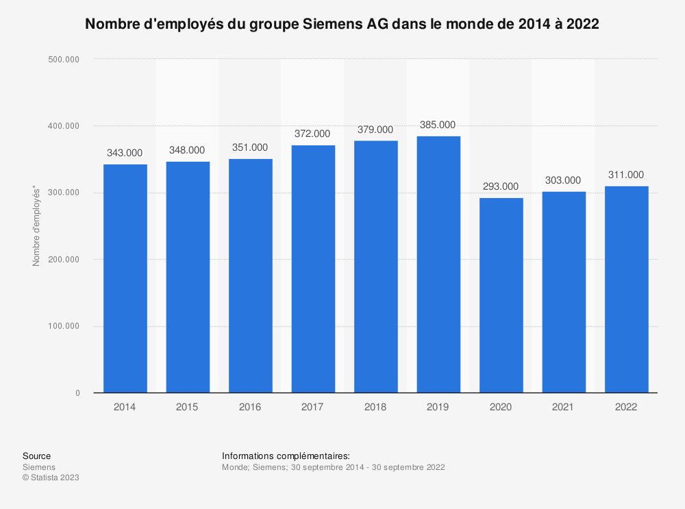 Statistique: Nombre d'employés de l'entreprise Siemens AG dans le monde de 2014 à 2018 | Statista
