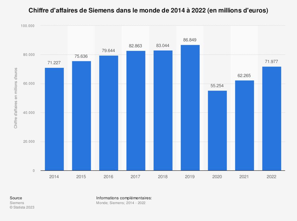 Statistique: Chiffre d'affaires de Siemens dans le monde de 2014 à 2018 (en millions d'euros) | Statista