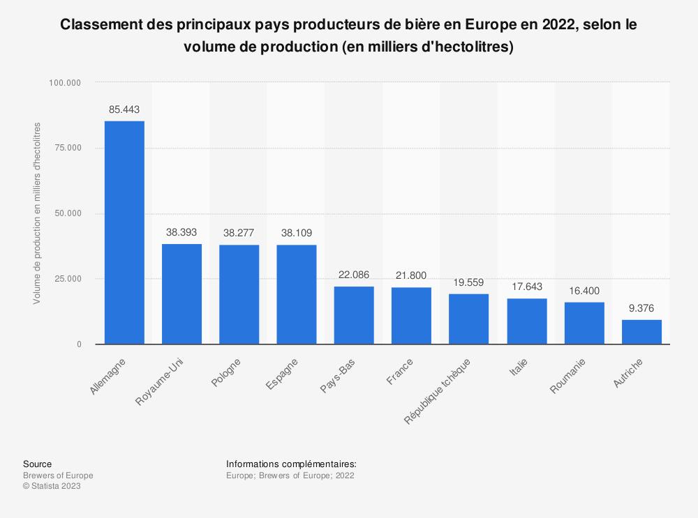Statistique: Classement des principaux pays producteurs de bière en Europe en 2017, selon le volume de production (en milliers d'hectolitres) | Statista