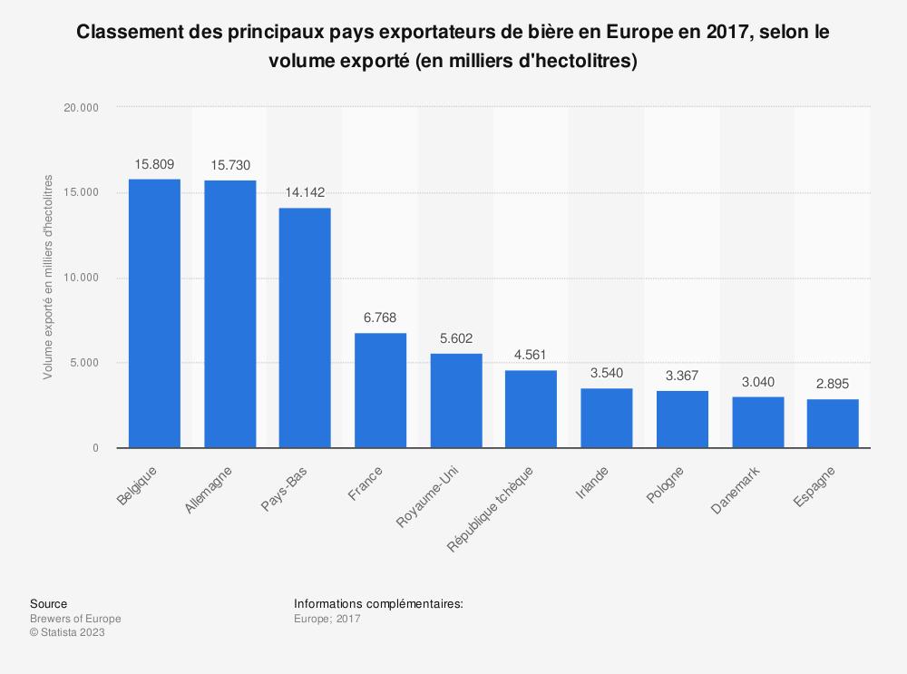 Statistique: Classement des principaux pays exportateurs de bière en Europe en 2017, selon le volume exporté (en milliers d'hectolitres) | Statista