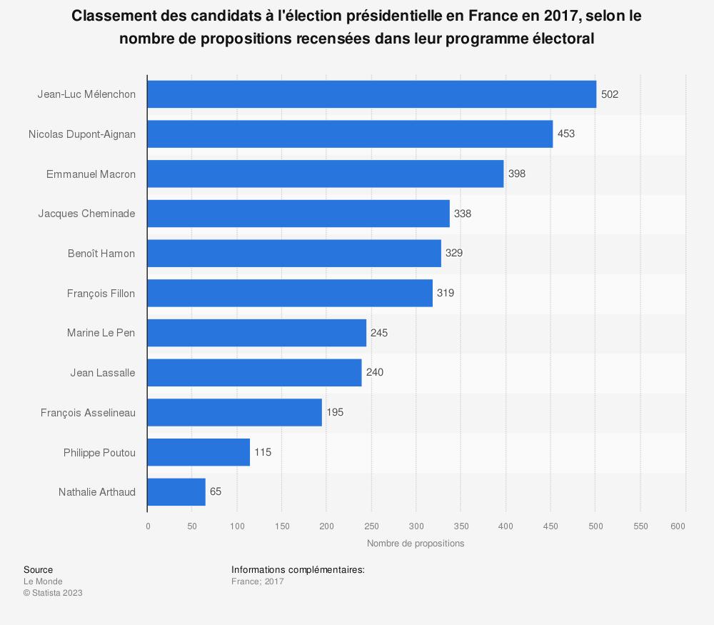 Statistique: Classement des candidats à l'élection présidentielle en France en 2017, selon le nombre de propositions recensées dans leur programme électoral | Statista