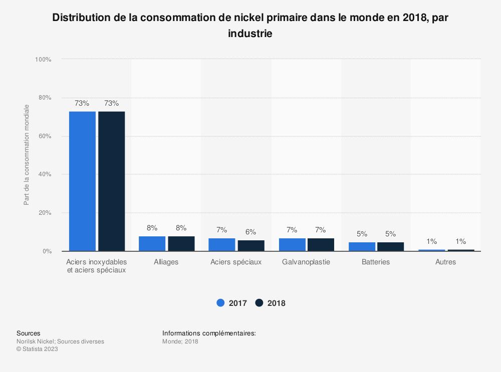Statistique: Distribution de la consommation de nickel primaire dans le monde en 2018, par industrie | Statista