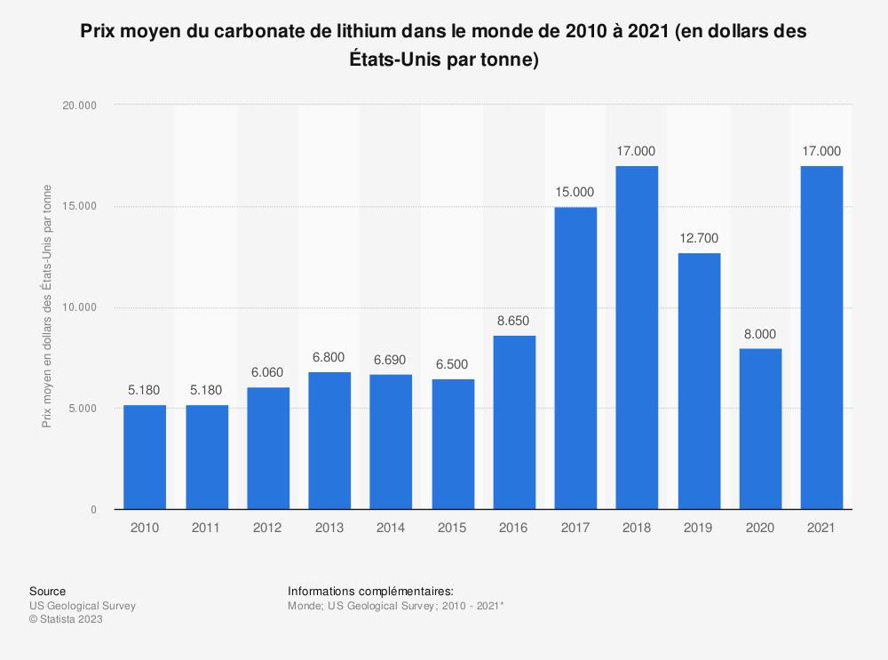 Statistique: Prix moyen du carbonate de lithium dans le monde de 2010 à 2019* (en dollars des États-Unis par tonne)  | Statista
