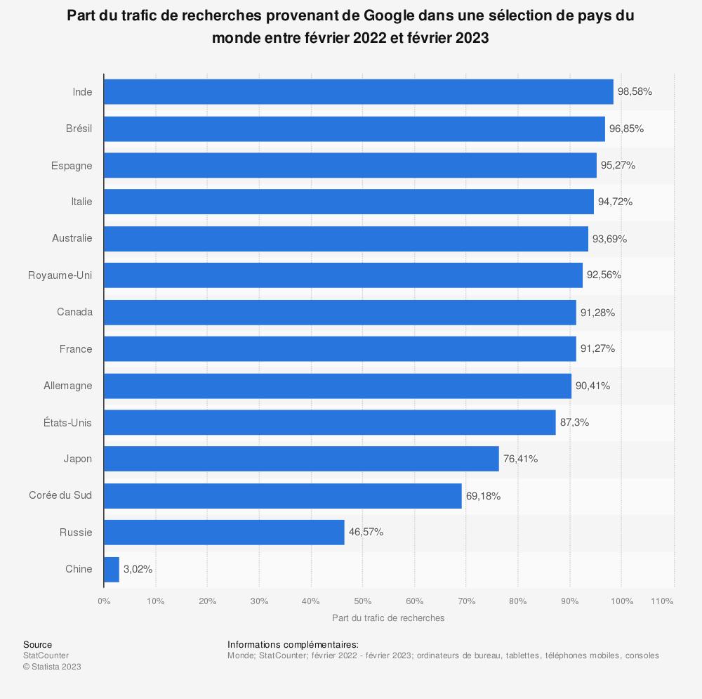 Statistique: Part du trafic de recherches provenant de Google dans différents pays du monde en février 2019 | Statista
