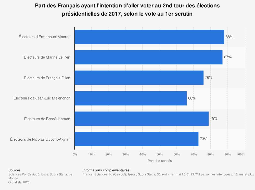 Statistique: Part des Français ayant l'intention d'aller voter au 2nd tour des élections présidentielles de 2017, selon le vote au 1er scrutin | Statista