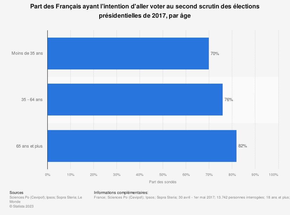 Statistique: Part des Français ayant l'intention d'aller voter au second scrutin des élections présidentielles de 2017, par âge | Statista