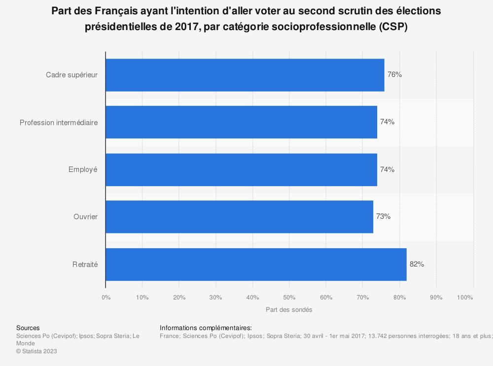 Statistique: Part des Français ayant l'intention d'aller voter au second scrutin des élections présidentielles de 2017, par catégorie socioprofessionnelle (CSP) | Statista