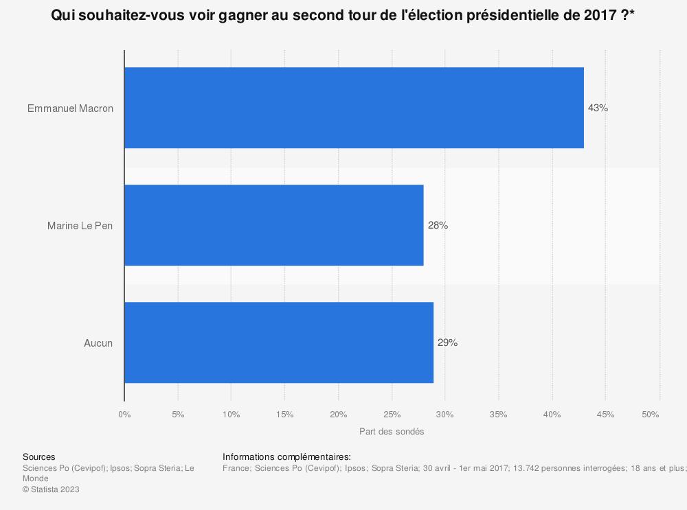 Statistique: Qui souhaitez-vous voir gagner au second tour de l'élection présidentielle de 2017?* | Statista