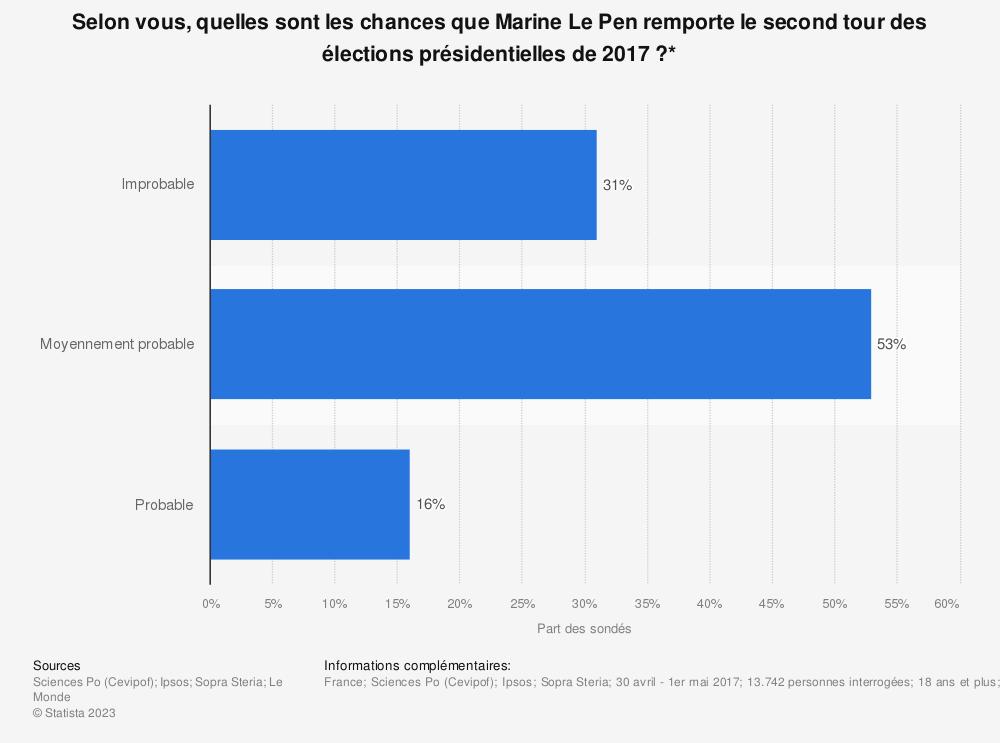 Statistique: Selon vous, quelles sont les chances que Marine Le Pen remporte le second tour des élections présidentielles de 2017?* | Statista