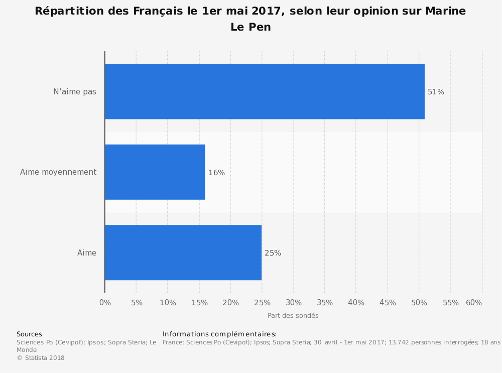 Statistique: Répartition des Français le 1er mai 2017, selon leur opinion sur Marine Le Pen | Statista