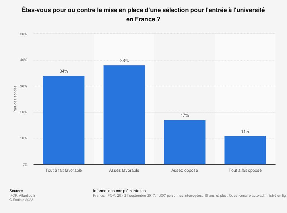 Statistique: Êtes-vous pour ou contre la mise en place d'une sélection pour l'entrée à l'université en France? | Statista